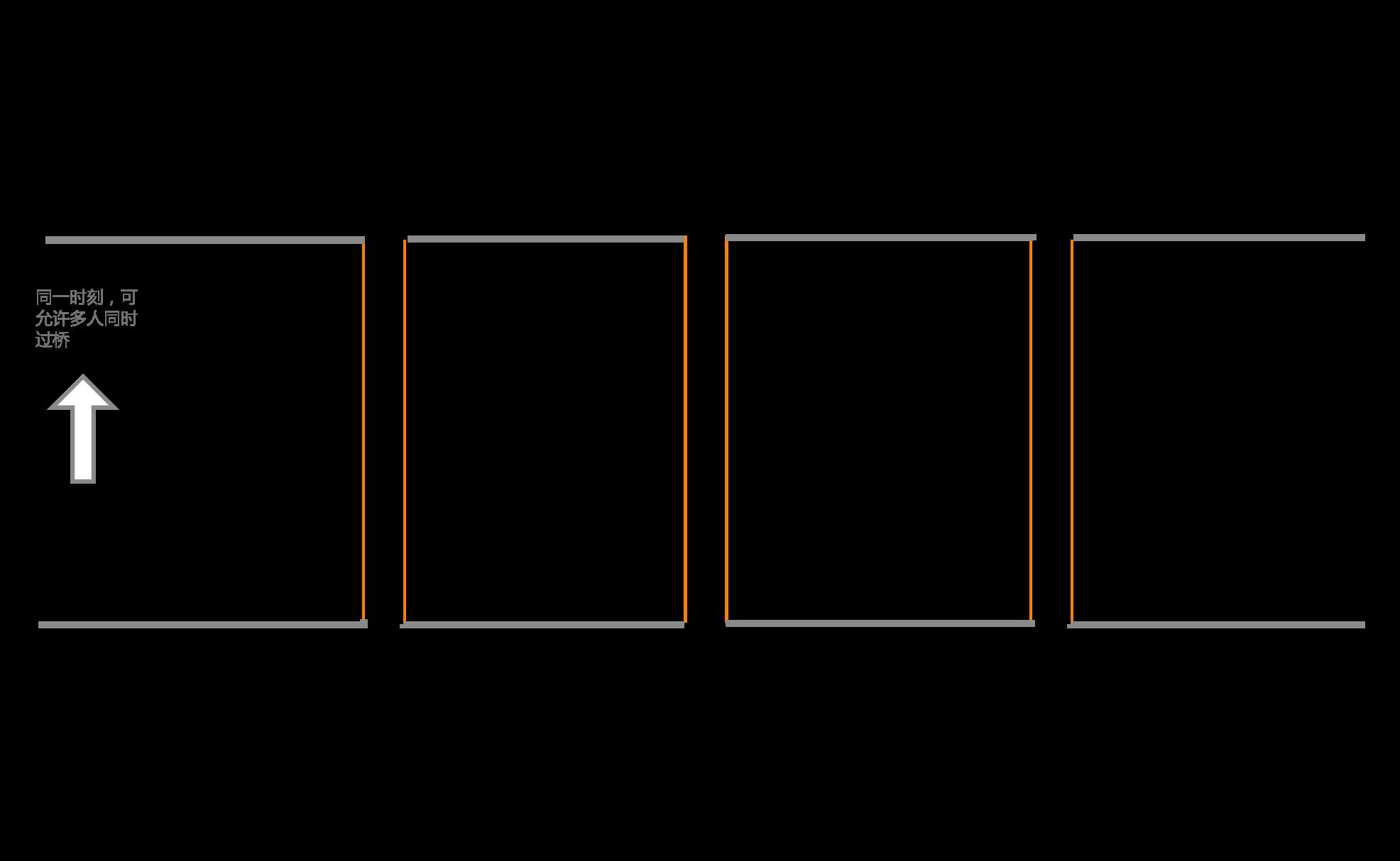深入理解Java併發框架AQS系列(四):共享鎖(Shared Lock)