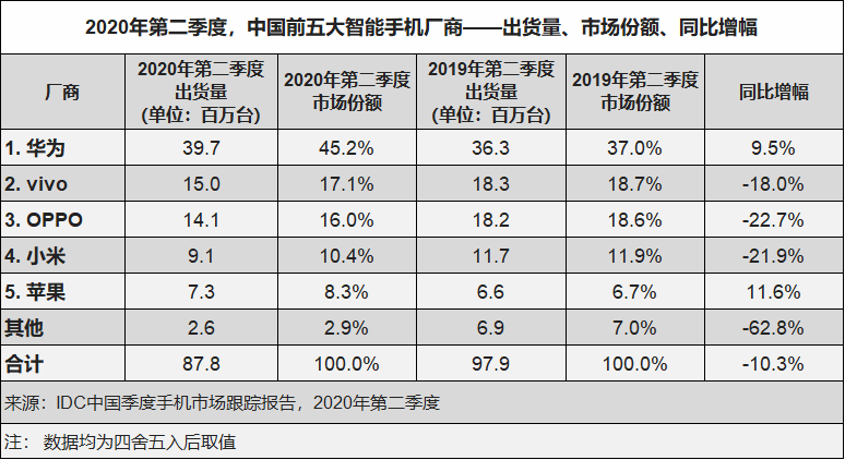 IDC:2020年Q2全球智慧手機市場總出貨量約2.765億臺 同比下滑16.6%