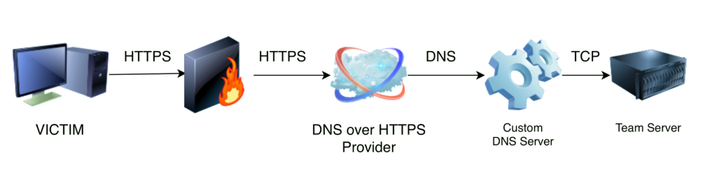 告別DNS劫持,一文讀懂DoH