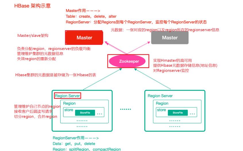 海量列式非關聯式資料庫HBase 架構,shell與API