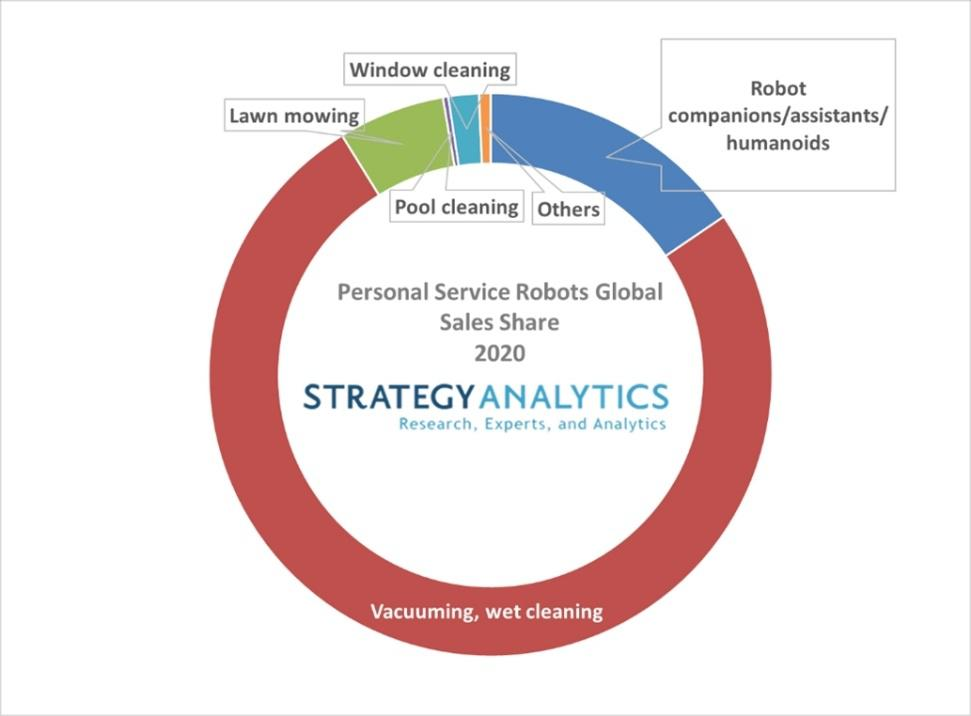 Strategy Analytics:預計2021年服務機器人銷量將增長31%