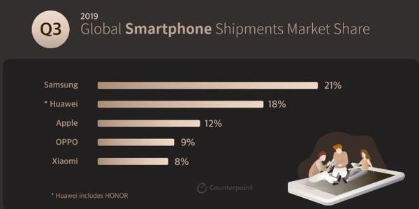 Counterpoint:三星電子在71個國家的智慧手機市場份額位列第一