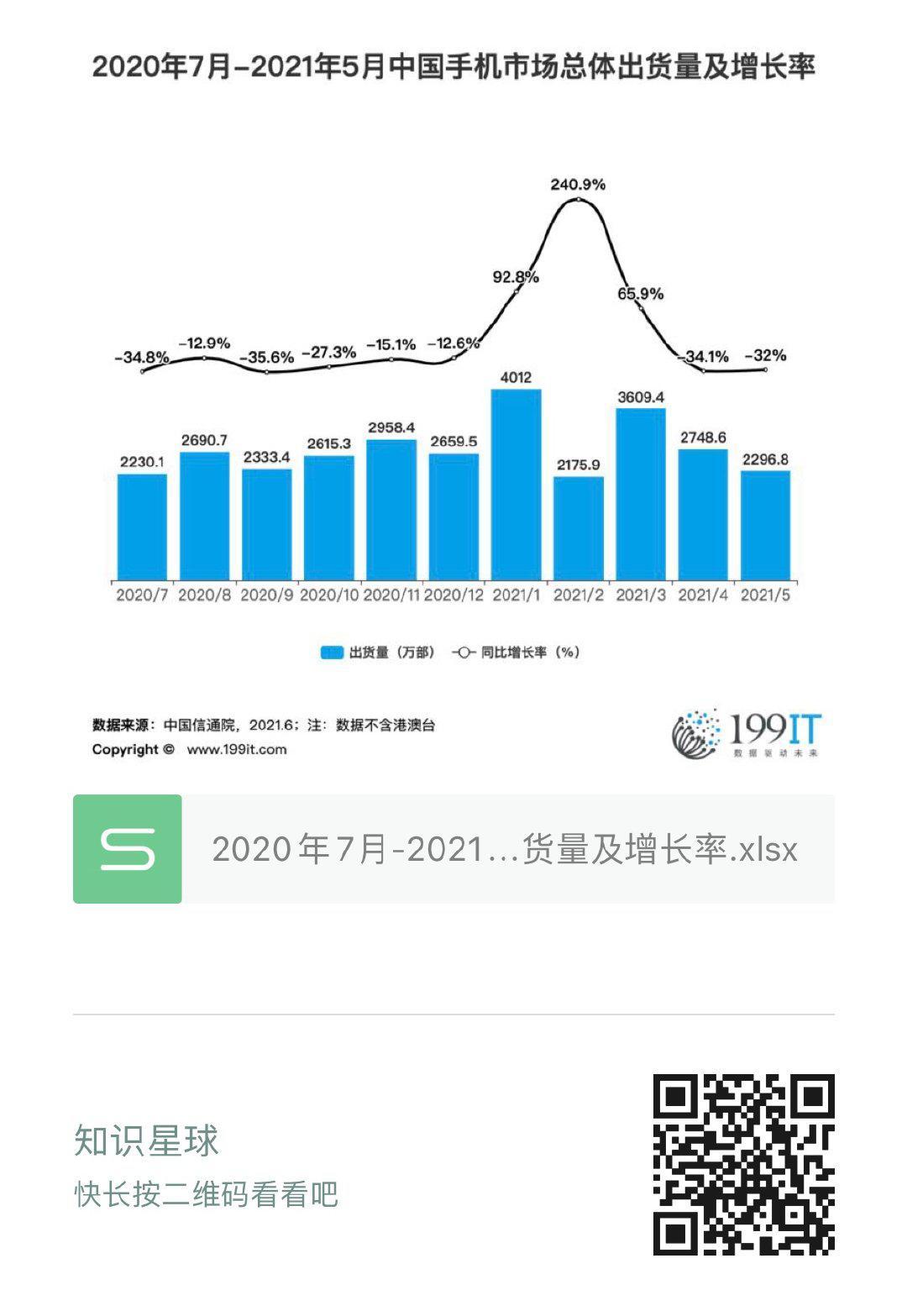 2020年7月-2021年5月中國手機市場總體出貨量及增長率(附原資料表) 
