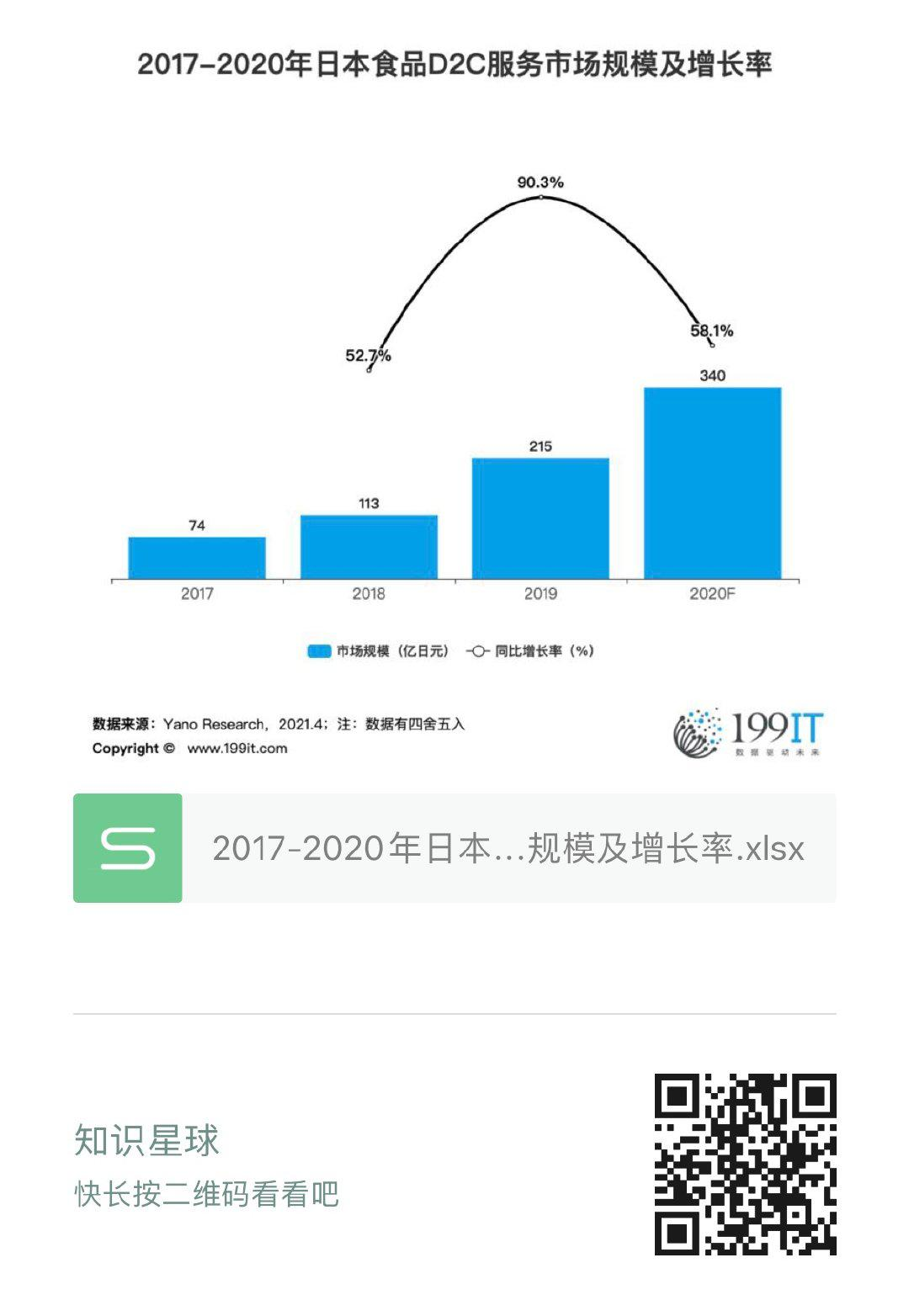 2017-2020年日本食品D2C服務市場規模及增長率(附原資料表) 