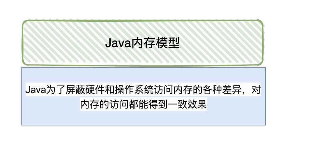 面試官:為什麼需要Java記憶體模型?