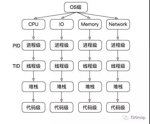 效能分析之CPU分析-從CPU呼叫高到具體程式碼行(C/C++)