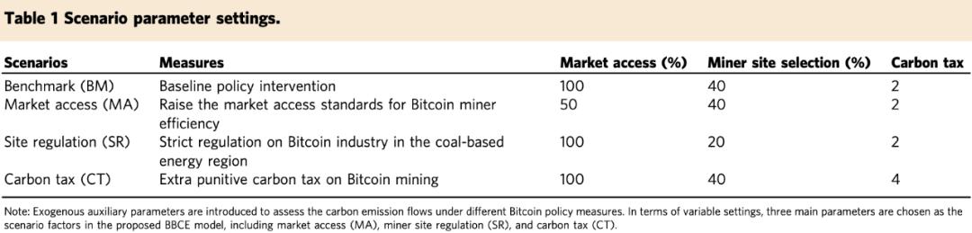 中國科學院&清華大學:預計2024年比特幣挖礦耗電近3000億度