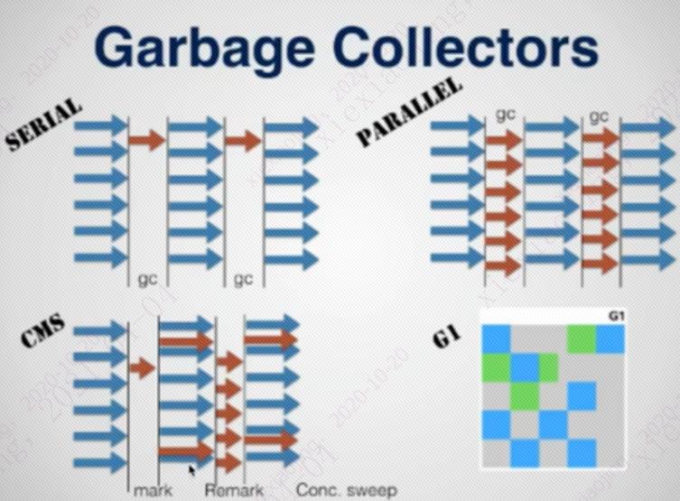 關於生產環境改用G1垃圾收集器的思考