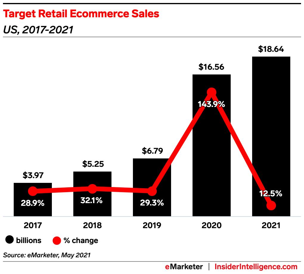 eMarketer:2021年Q1 Target路邊取貨銷售額同比增長600%
