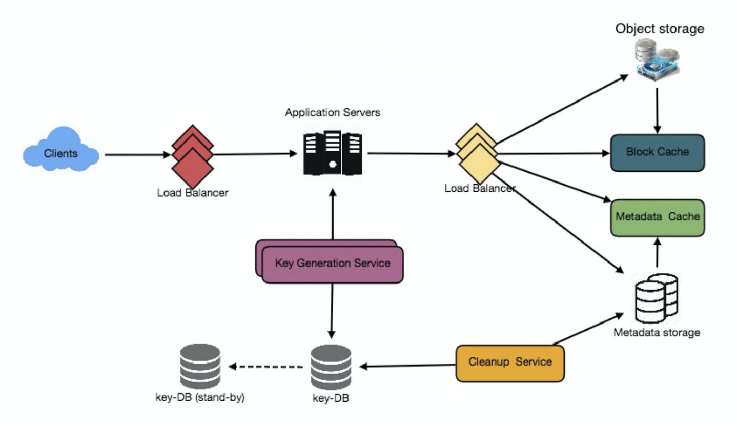 系統設計實踐(02)- 文字儲存服務