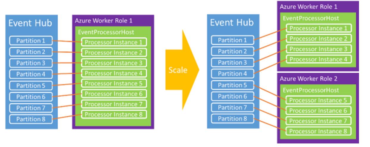 【Azure 事件中心】EPH (EventProcessorHost) 消費端觀察到多次Shutdown,LeaseLost的error資訊,這是什麼情況呢?