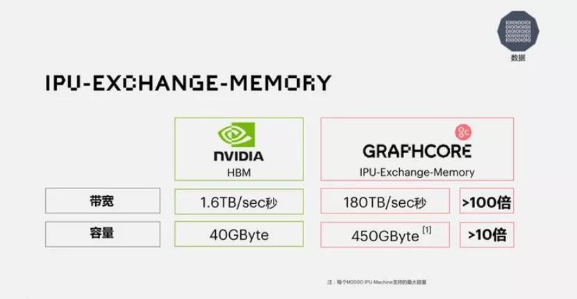 為AI而生的IPU晶片,或挑戰GPU的霸主位?