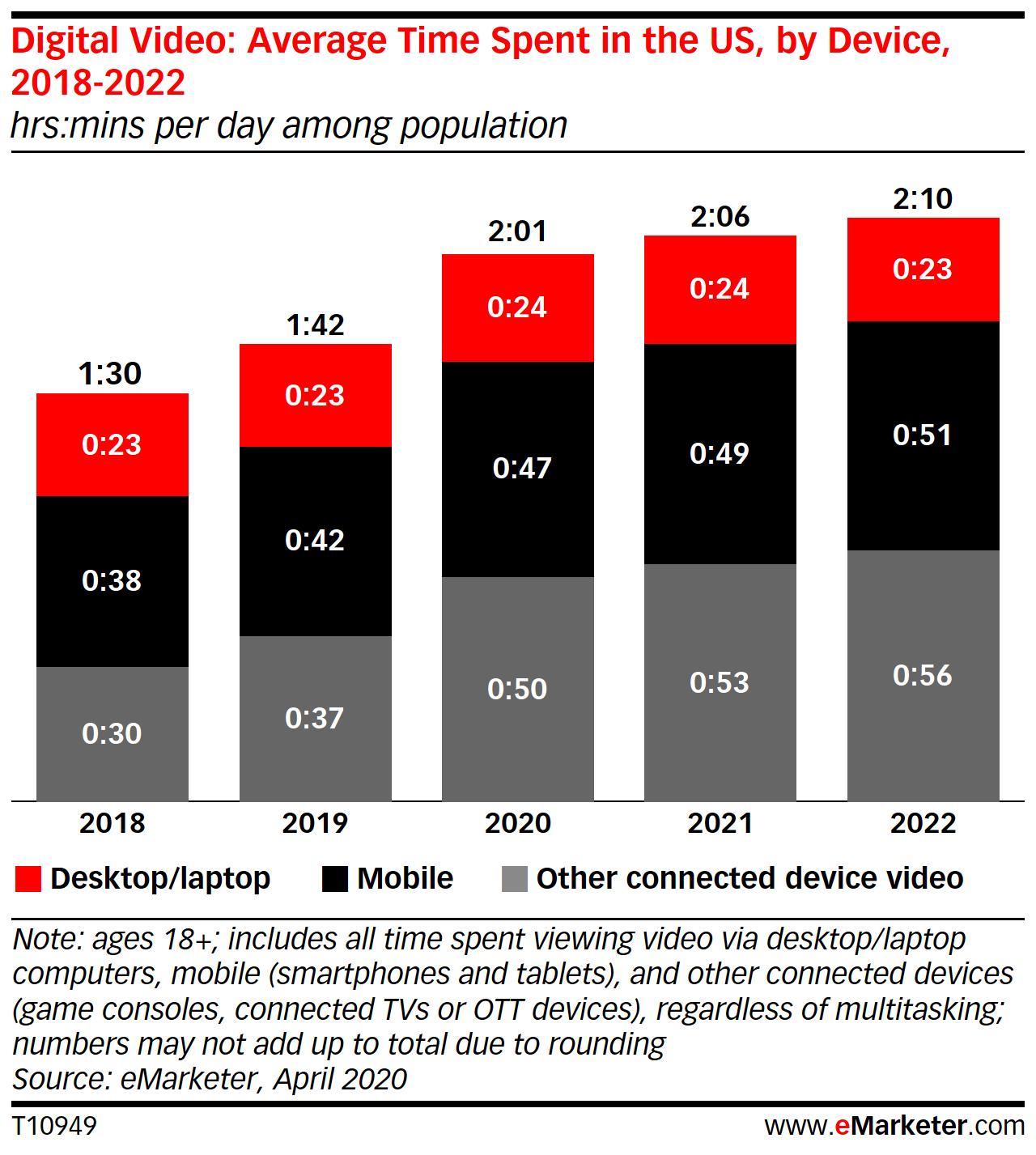 eMarketer:2020年移動視訊應用收視時長將增長10分鐘