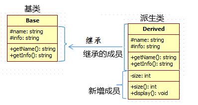 c++中的物件模型