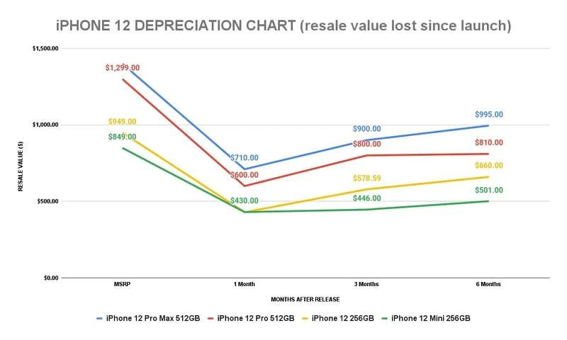 SellCell:研究發現iPhone 12機型上市六個月平均損失34.5%的價值
