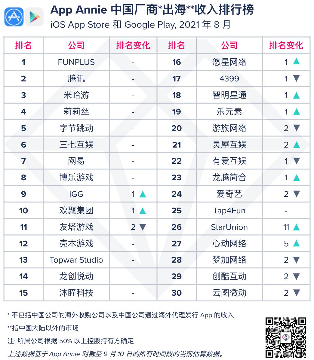 App Annie:2021年8月中國廠商及移動應用出海收入30強