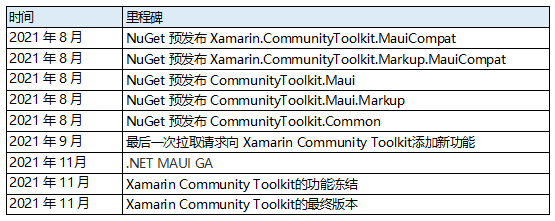 淺談 Xamarin Community Toolkit 的未來發展