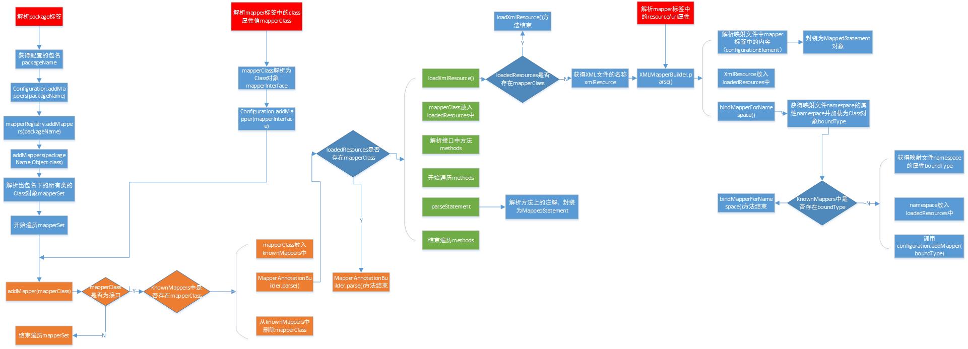 mybatis原始碼配置檔案解析之五:解析mappers標籤流程圖