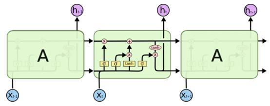 NLP與深度學習(二)迴圈神經網路