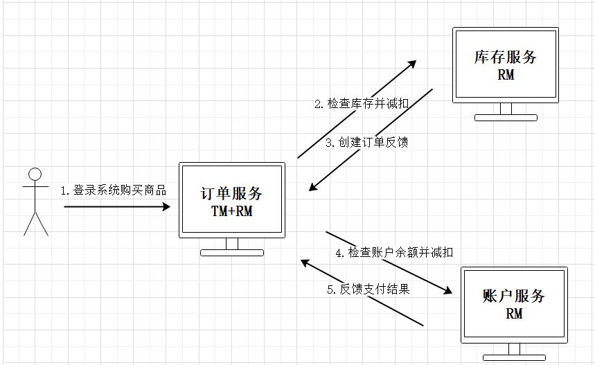分散式事務與Seate框架(2)——Seata實踐