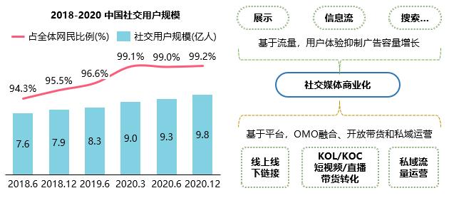 群邑智庫:2021中國媒介概覽 – 媒體與內容市場核心觀察