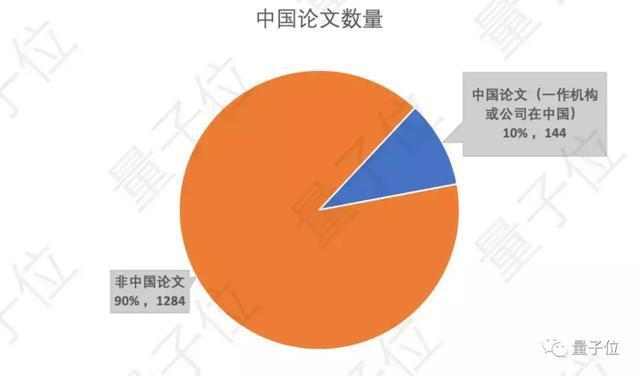 NeurIPS放榜:華人貢獻42%,谷歌170篇屠榜;清華騰訊國內領先