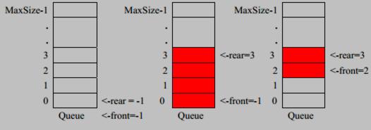 資料結構與演算法——佇列(環形佇列)