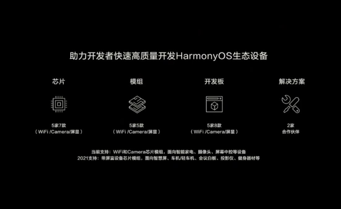 助力開發者快速開發HarmonyOS的裝置