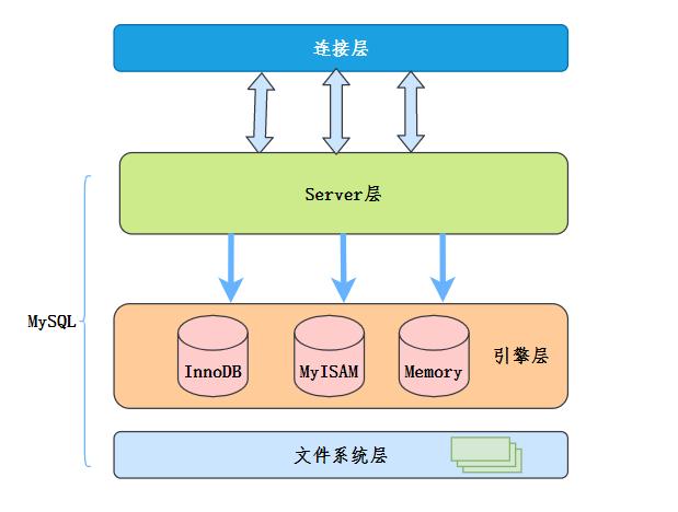 MySQL大概架構