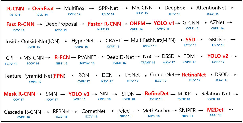 51 個深度學習目標檢測模型彙總,論文、原始碼一應俱全! | IT人