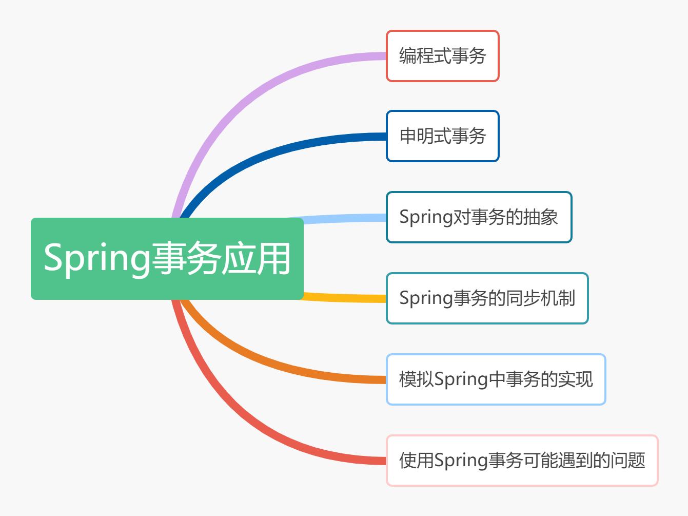 Spring事務應用大綱