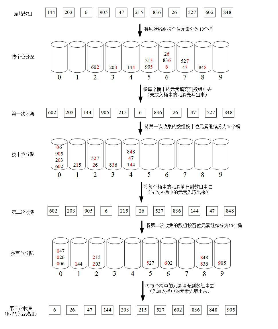 資料結構與演算法——排序演算法-基數排序