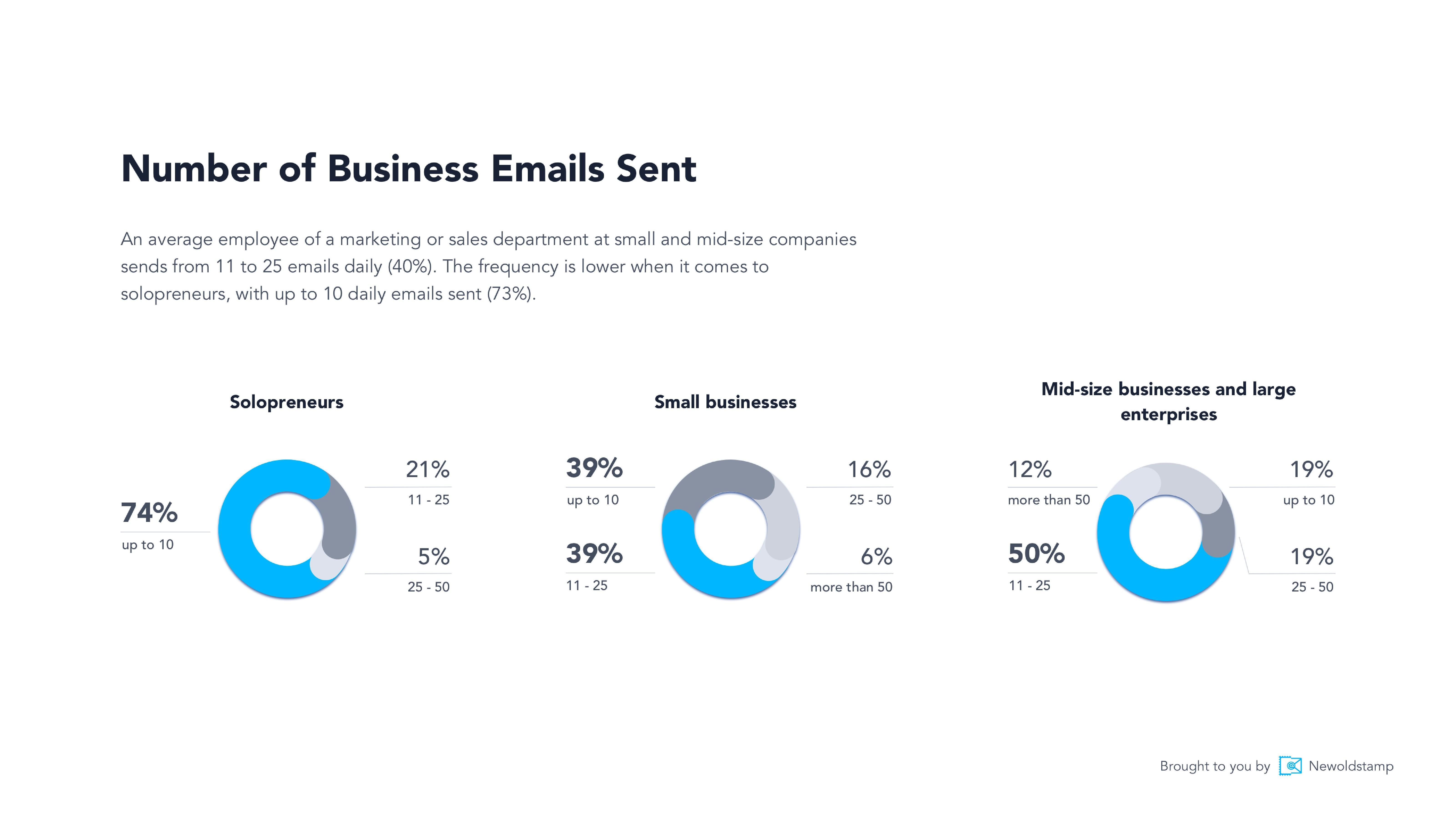 NewoldStamp:商務電子郵件營銷報告