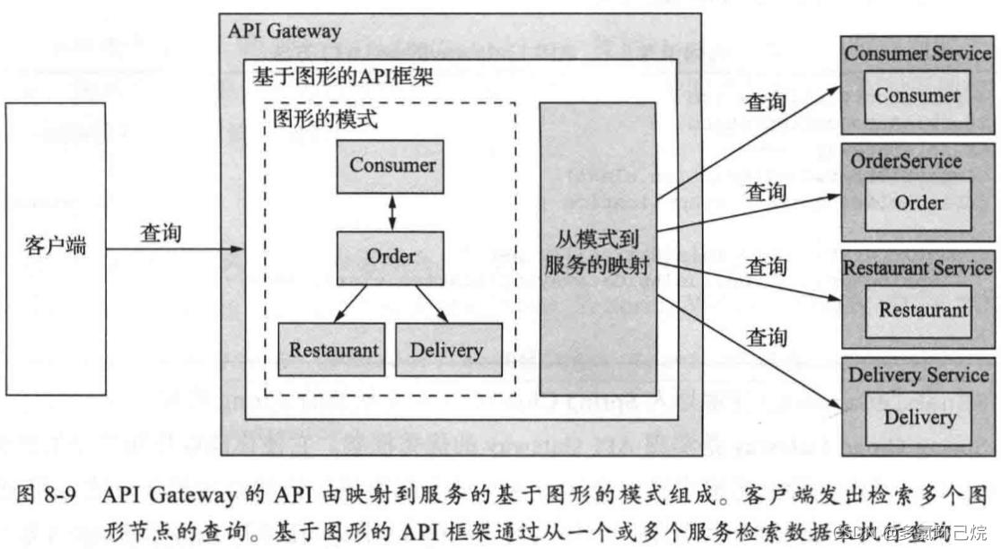 伺服器的API由基於圖形的模式組成