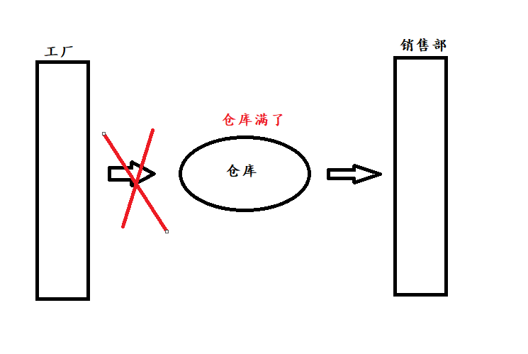 c++11 執行緒間同步---利用std::condition_variable實現