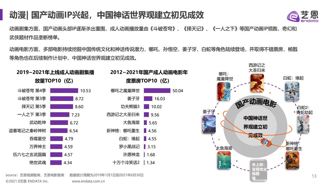 """藝恩資料:2021年""""Z世代""""文娛內容消費研究(附下載)"""