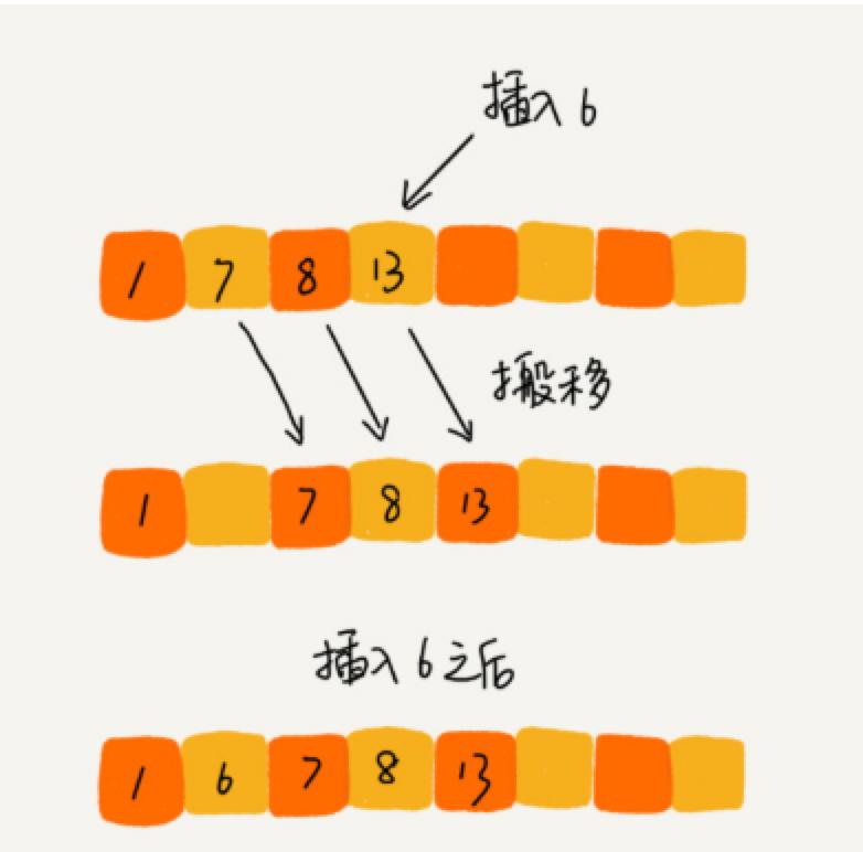 重學資料結構和演算法(四)之氣泡排序、插入排序、選擇排序