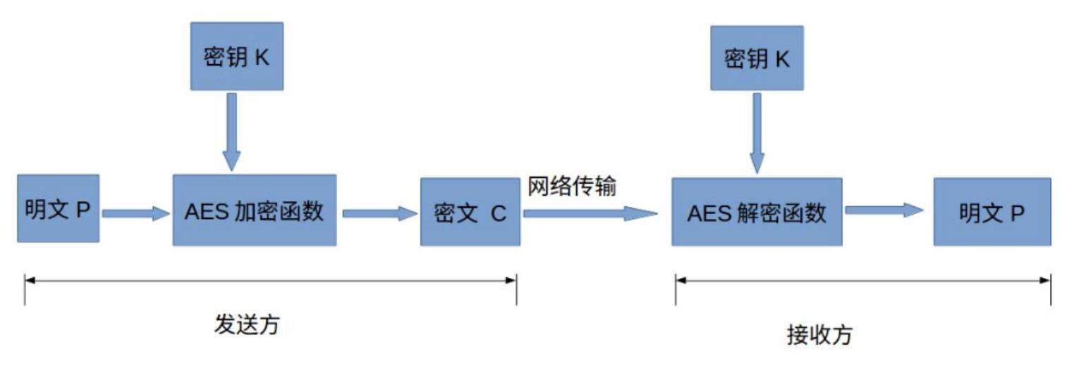 AES實現財務資料的加密解密儲存
