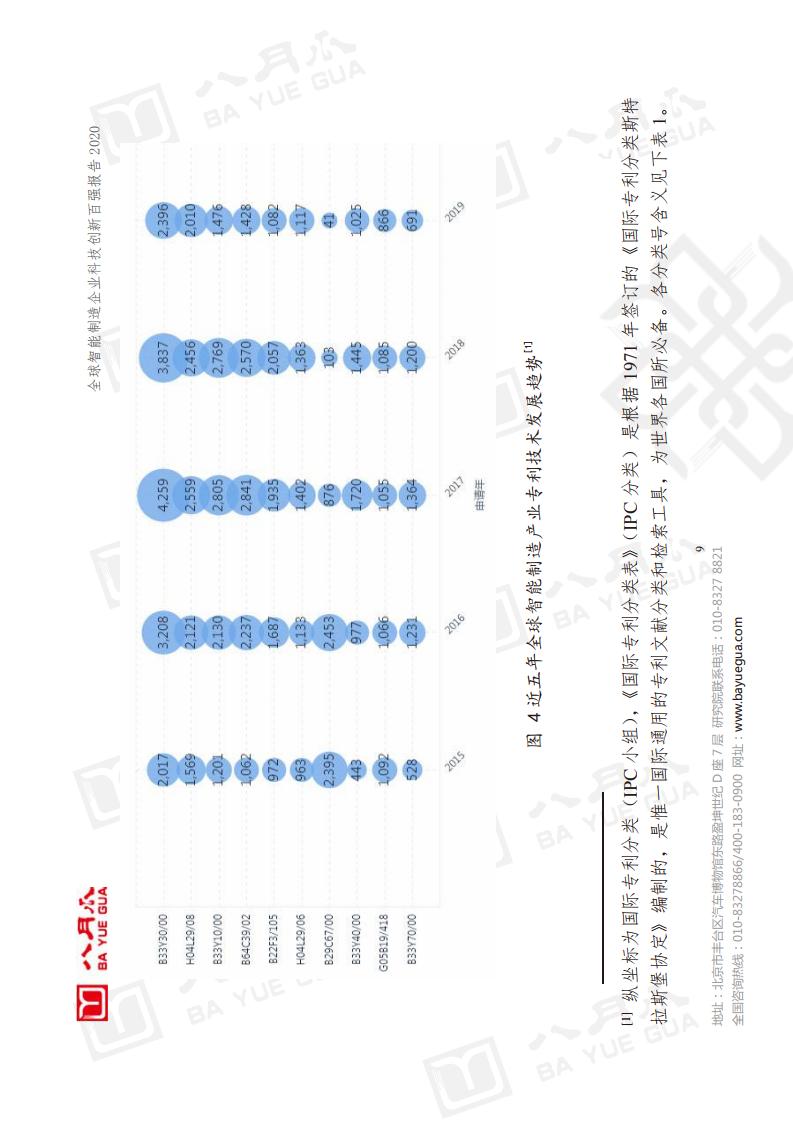 八月瓜創新研究院:2020全球智慧製造企業科技創新百強報告(附下載)