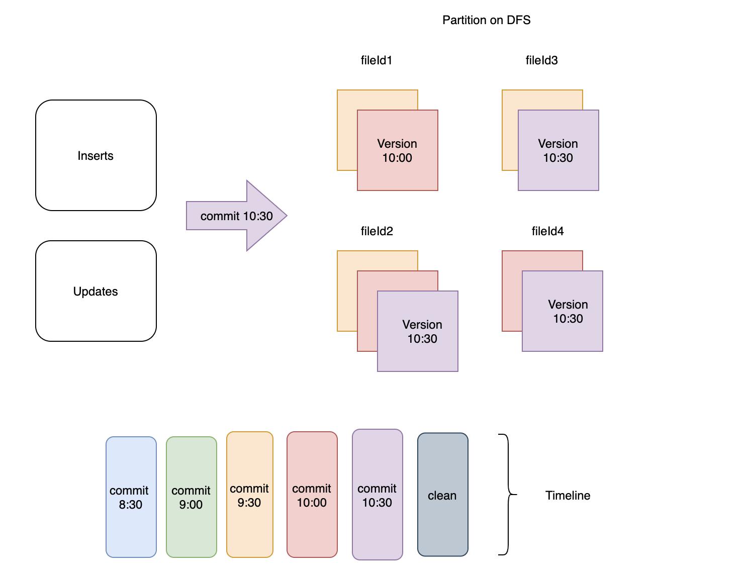 一文徹底理解Apache Hudi的多版本清理服務