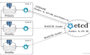 PostgreSQL DBA(120) - pgAdmin(HA with Patroni)