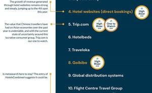SiteMinder:全球酒店預訂渠道排名:Airbnb、Trip.com引關注