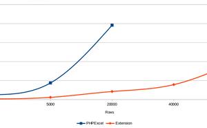 PHP 高效能 Excel 擴充套件 1.2.8 釋出,檔案讀取資料型別可控!