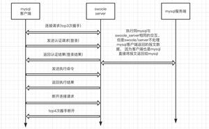 SMProxy 分析 (基於 Swoole 開發的 MySQL 資料庫連線池)
