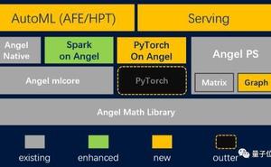 騰訊明星AI開源專案再迭代:QQ微信都在用,全棧機器學習能力