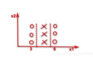 大白話5分鐘帶你走進人工智慧-第二十三節決策樹系列之特點和數學表達形式(2)