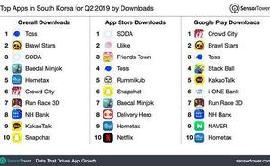 Sensor Tower :2019年第二季度韓國地區熱門 App下載 Top10 榜單