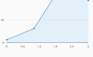 Flutter中的資料視覺化charts家族