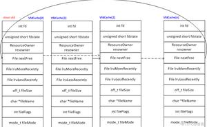 PostgreSQL VFD機制