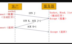 PHP socket 的簡單理解